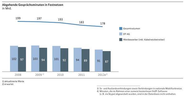 Post und Telekommunikation, Telekommunikation April bis Juni 2013