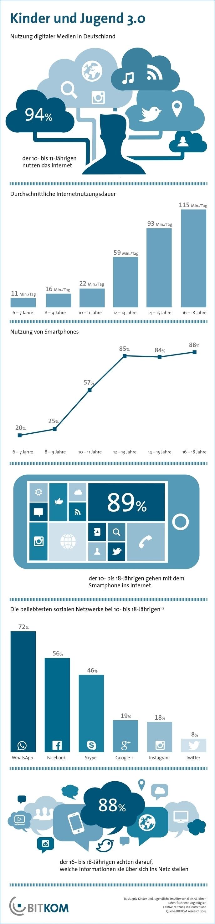 Post und Telekommunikation, Telekommunikation April bis Juni 2014