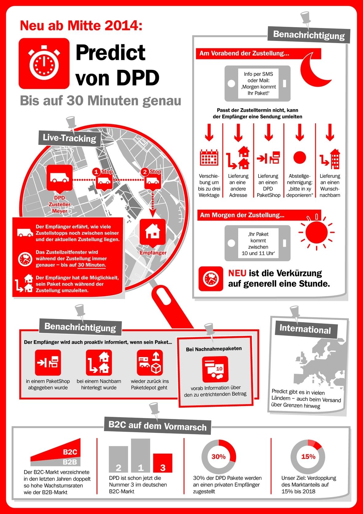 Post Und Telekommunikation Postreform Entwicklung