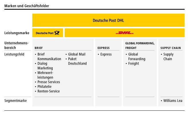 Brief Mit Inkasso Dhl : Post und telekommunikation kep januar bis märz