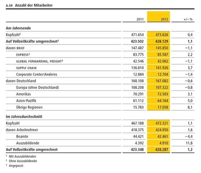 Post Und Telekommunikation Kep April Bis Juni 2013