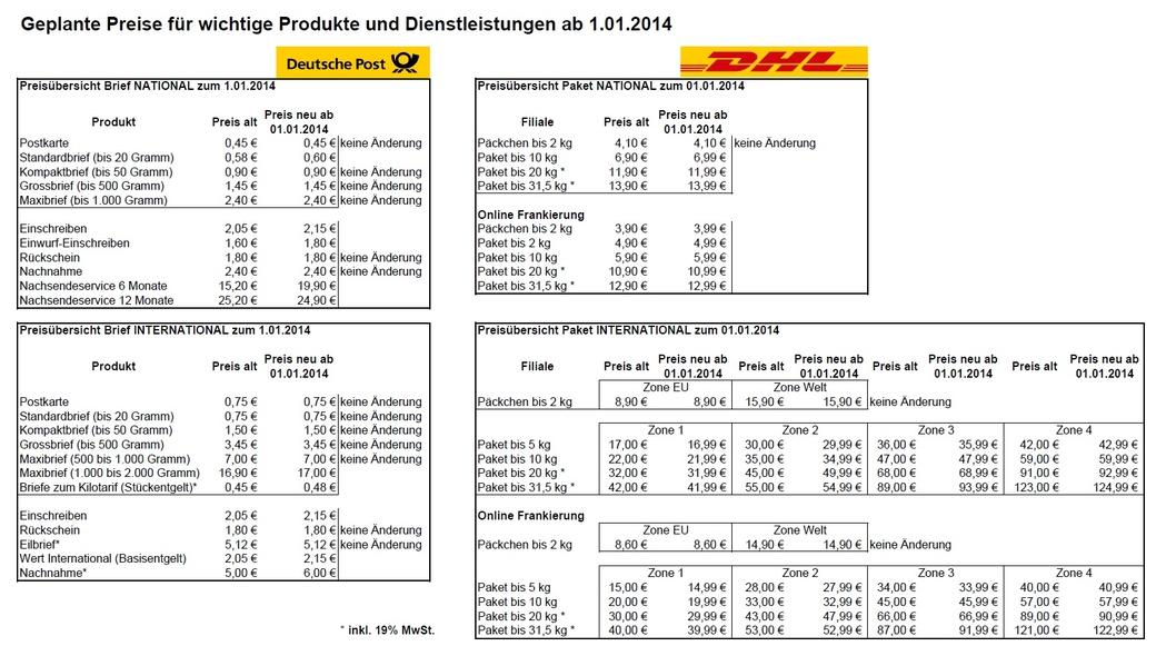 Post Und Telekommunikation Kep Oktober Bis Dezember 2013