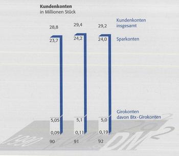 Post Und Telekommunikation Postbank 1992 Januar Bis Dezember