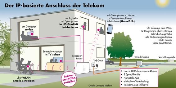 post und telekommunikation entwicklungen im bereich. Black Bedroom Furniture Sets. Home Design Ideas