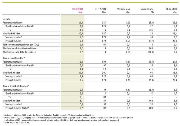 Post und Telekommunikation, Telekommunikation Januar bis März 2012