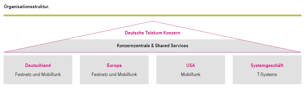 Post Und Telekommunikation Bildarchiv Deutsche Telekom